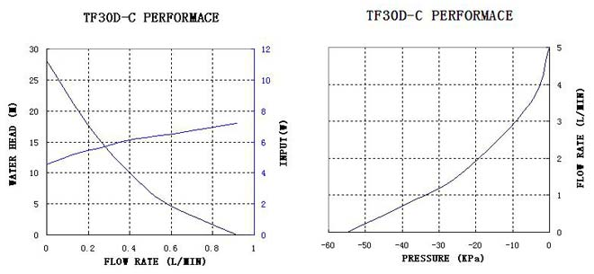 tf30d-c-performance-curve